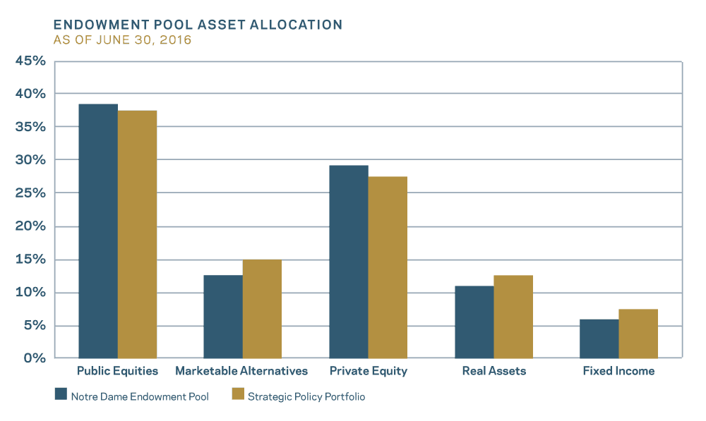 Endowment Pool Asset Allocation as of June 30