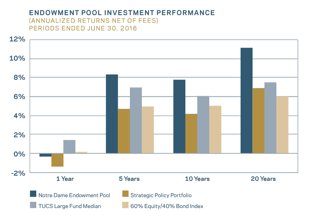 Endowment Pool Investment Performance (Annualized Returns Net of Fees) Periords Ended June 30, 2016